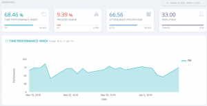 ClockIt dashboard metrics