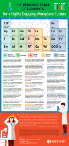 This Awesome Periodic Table Infographic Shows You All Elements of Workplace Culture at One Place clockit