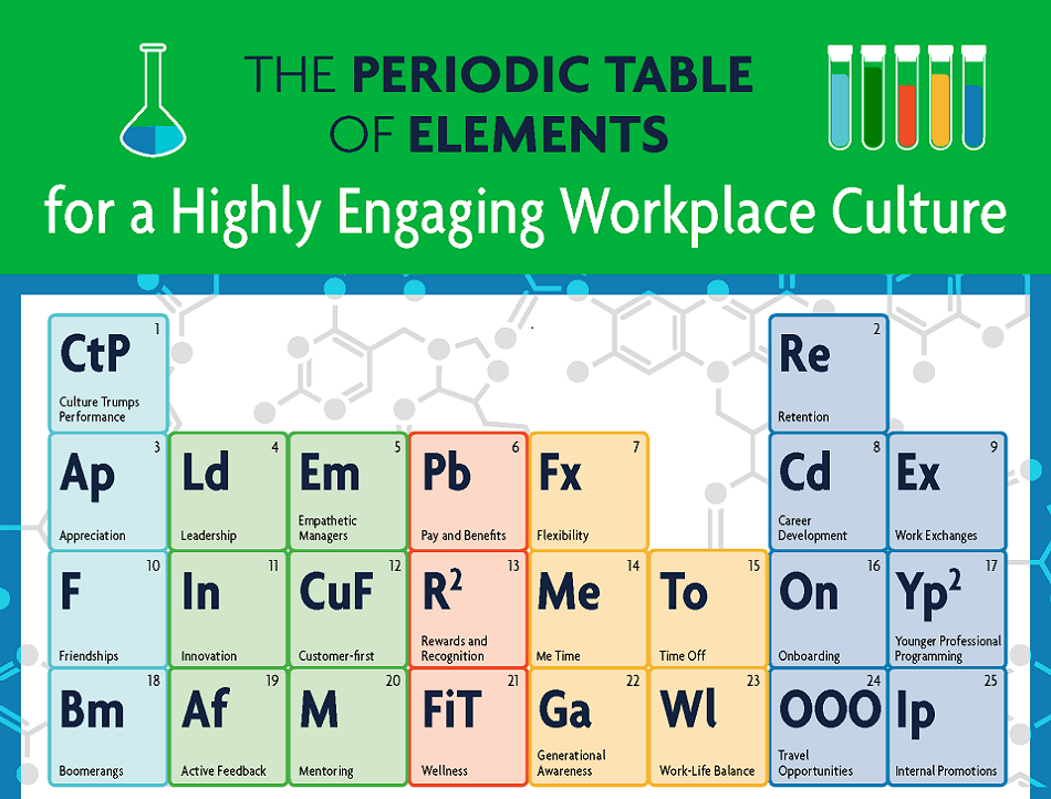 This Awesome Periodic Table Infographic Shows You All Elements of Workplace Culture at One Place clockitq