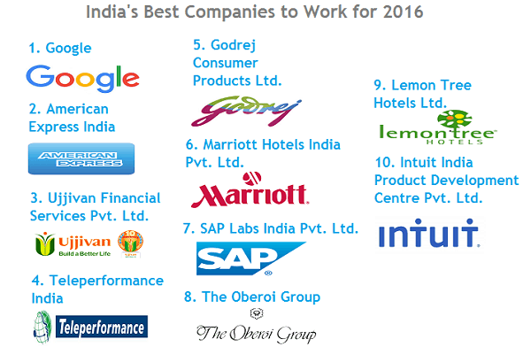 These are the India's Best Companies to Work for 2016 clockit